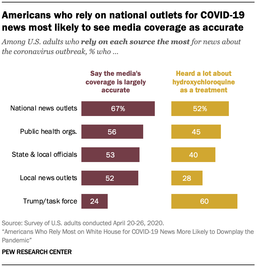 Americans who rely on national outlets for COVID-19 news most likely to see media coverage as accurate