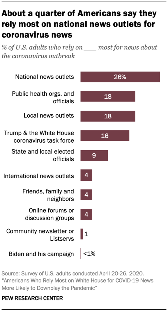 About a quarter of Americans say they rely most on national news outlets for coronavirus news
