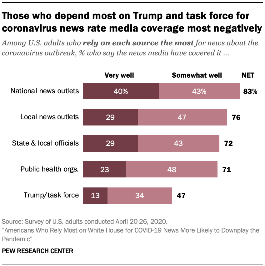 Those who depend most on Trump and task force for coronavirus news rate media coverage most negatively
