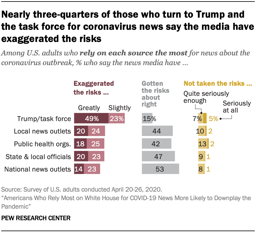 Nearly three-quarters of those who turn to Trump and the task force for coronavirus news say the media have exaggerated the risks