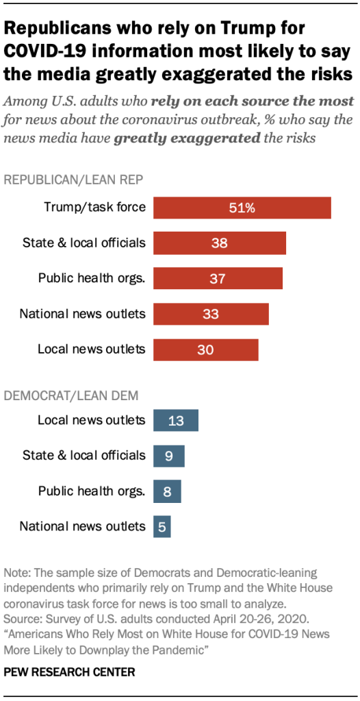 Republicans who rely on Trump for COVID-19 information most likely to say the media greatly exaggerated the risks