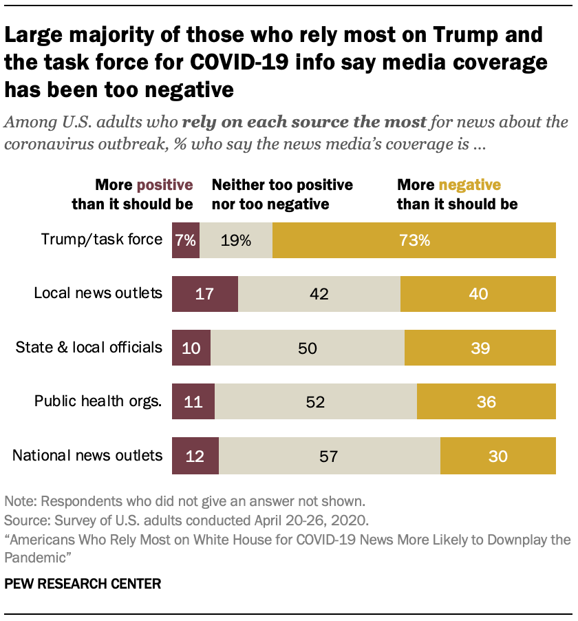 Large majority of those who rely most on Trump and the task force for COVID-19 info say media coverage has been too negative