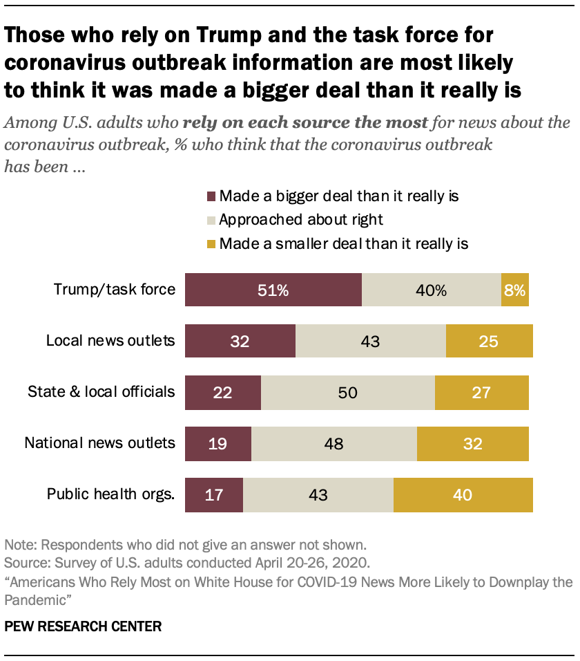 Those who rely on Trump and the task force for coronavirus outbreak information are most likely to think it was made a bigger deal than it really is