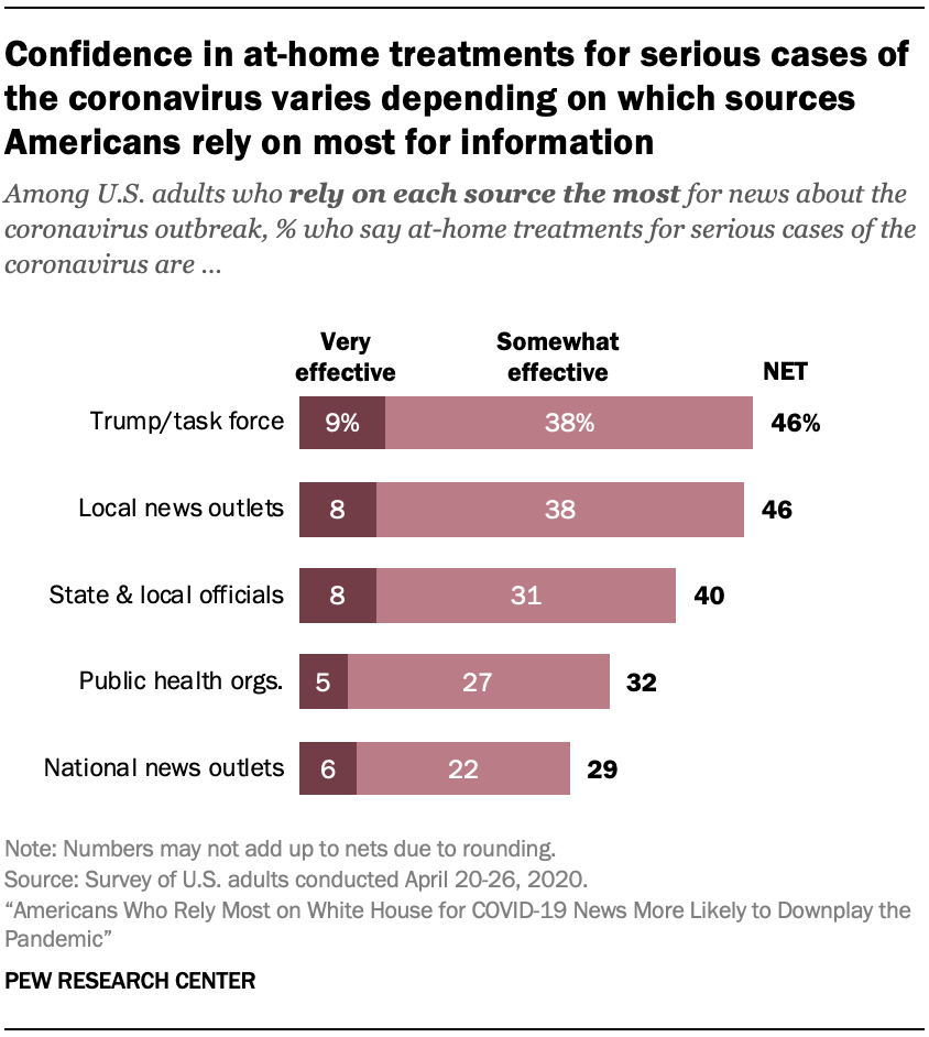 Confidence in at-home treatments for serious cases of the coronavirus varies depending on which sources Americans rely on most for information