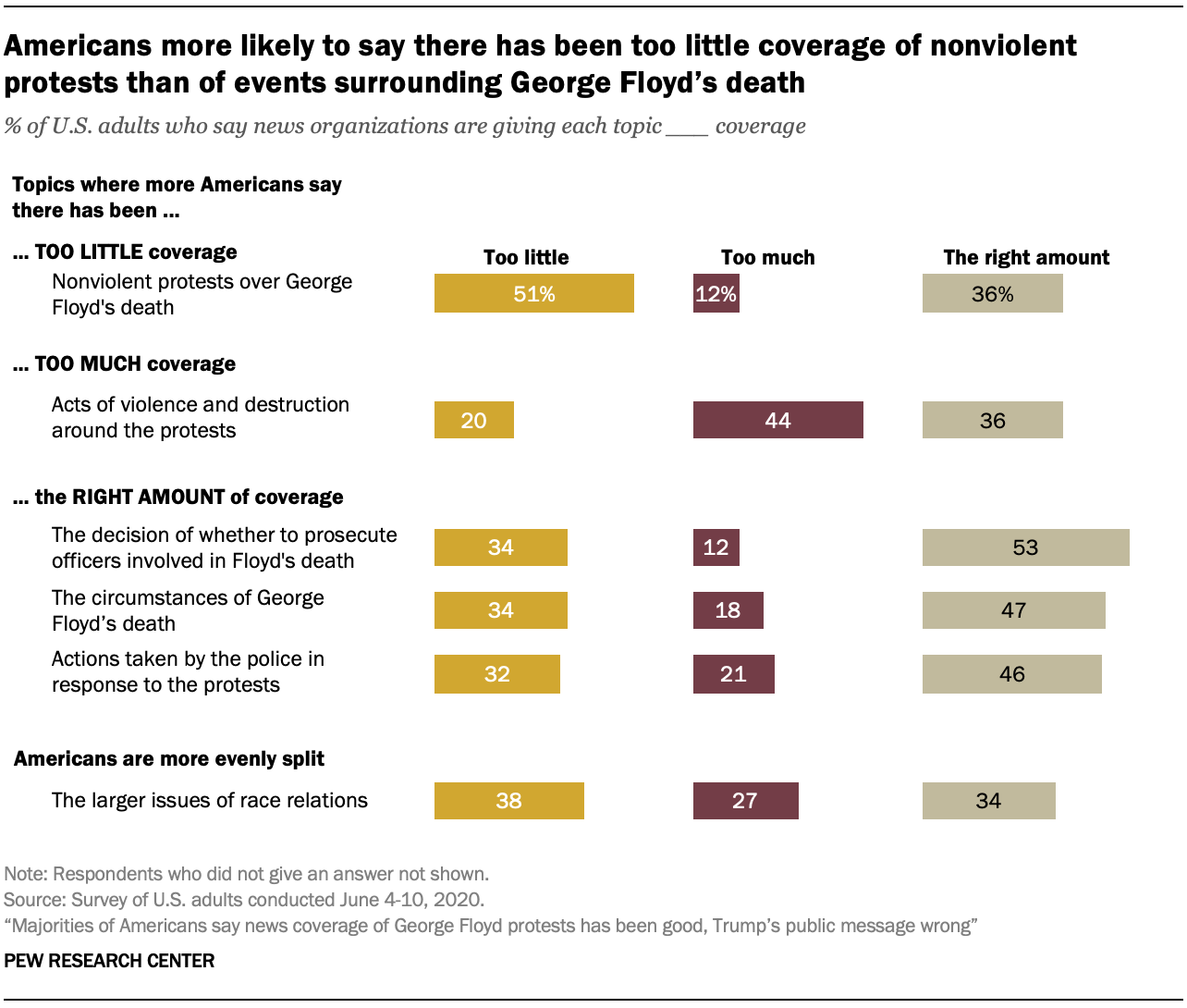 Americans more likely to say there has been too little coverage of nonviolent protests than of events surrounding George Floyd's death