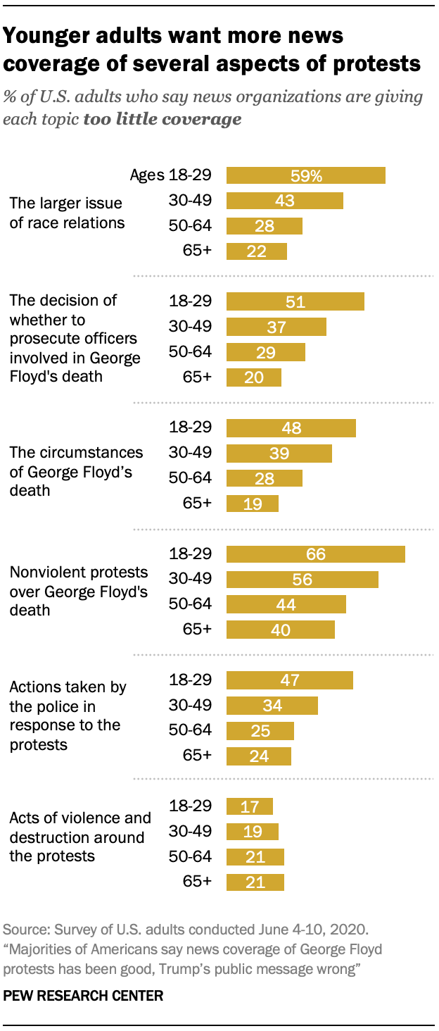 Younger adults want more news coverage of several aspects of protests