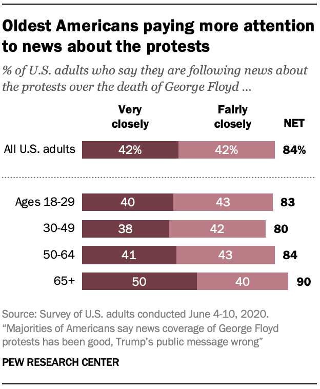 Oldest Americans paying more attention to news about the protests