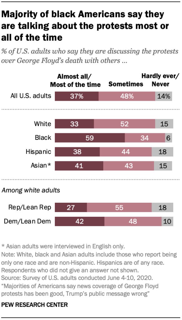 Majority of black Americans say they are talking about the protests most or all of the time