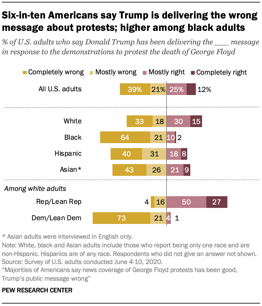 Six-in-ten Americans say Trump is delivering the wrong message about protests; higher among black adults