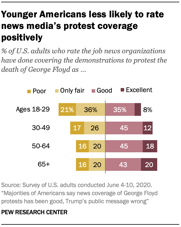 Younger Americans less likely to rate news media's protest coverage positively