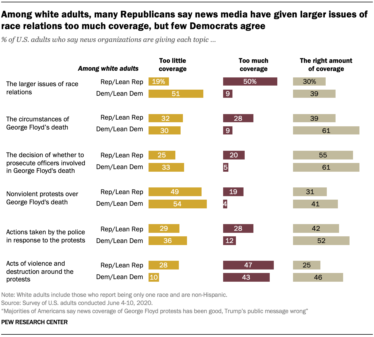 Among white adults, many Republicans say news media have given larger issues of race relations too much coverage, but few Democrats agree