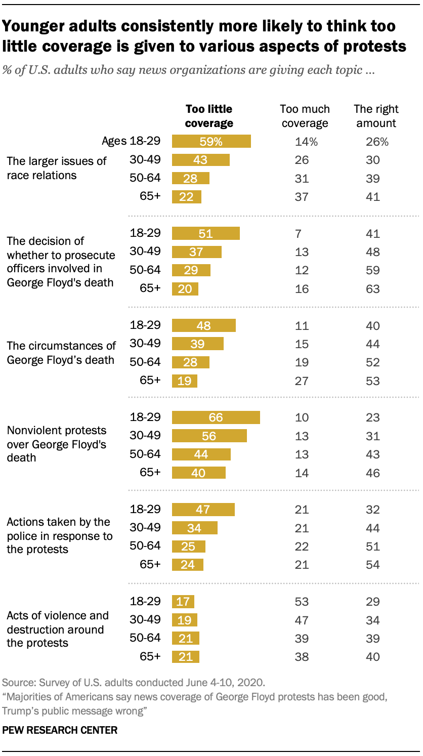 Younger adults consistently more likely to think too little coverage is given to various aspects of protests