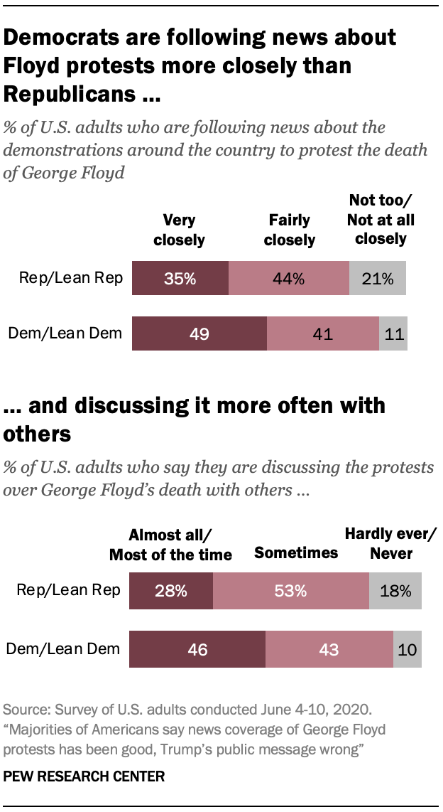 Democrats are following news about Floyd protests more closely than Republicans …