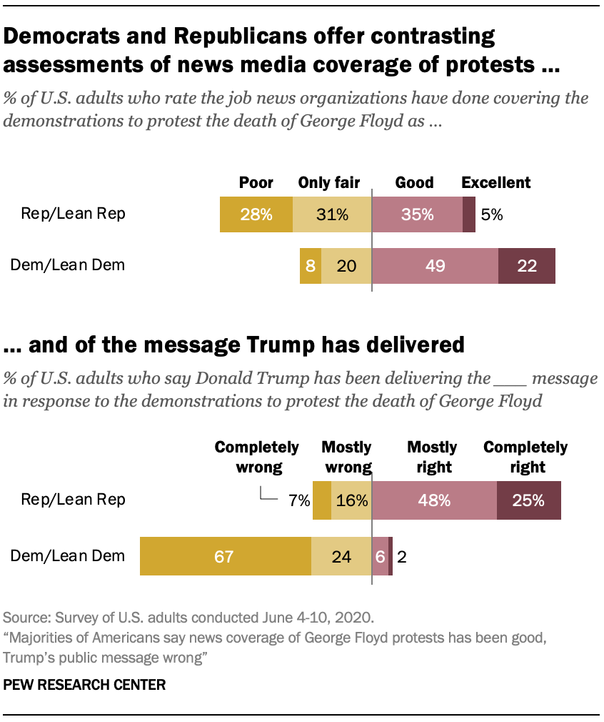 Democrats and Republicans offer contrasting assessments of news media coverage of protests …