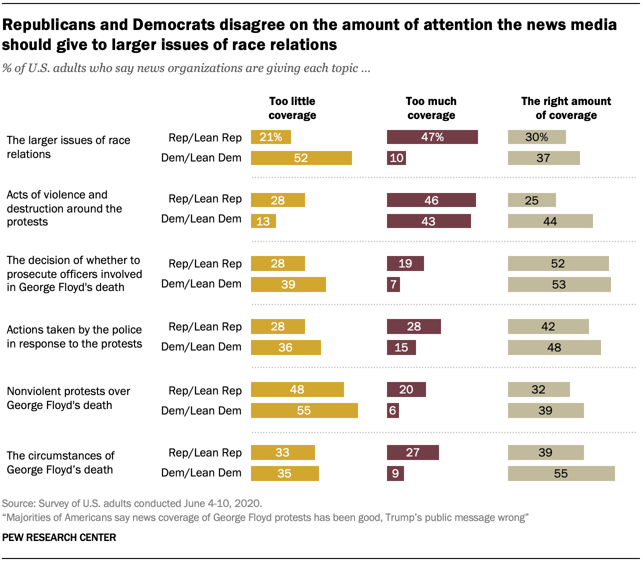 Republicans and Democrats disagree on the amount of attention the news media should give to larger issues of race relations