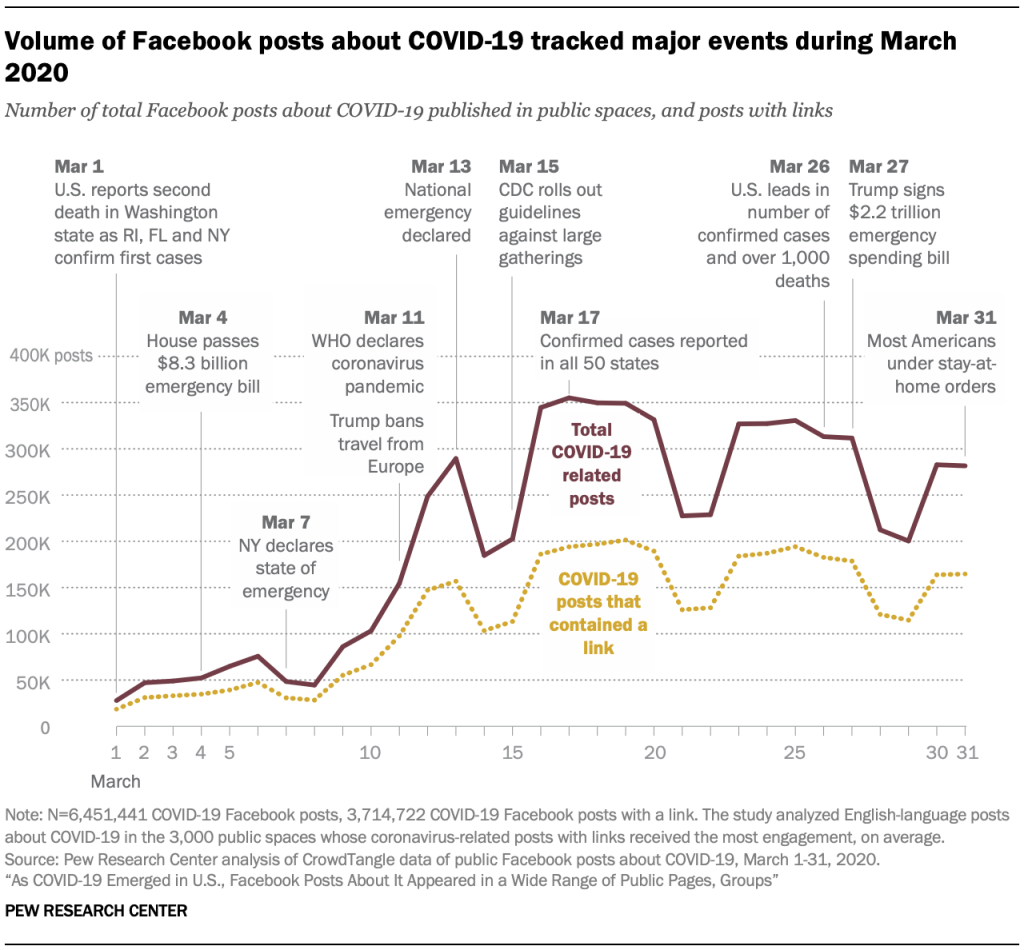 Volume of Facebook posts about COVID-19 tracked major events during March 2020
