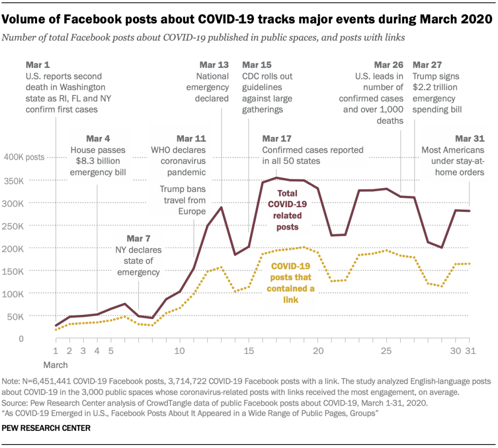 Volume of Facebook posts about COVID-19 tracks major events during March 2020