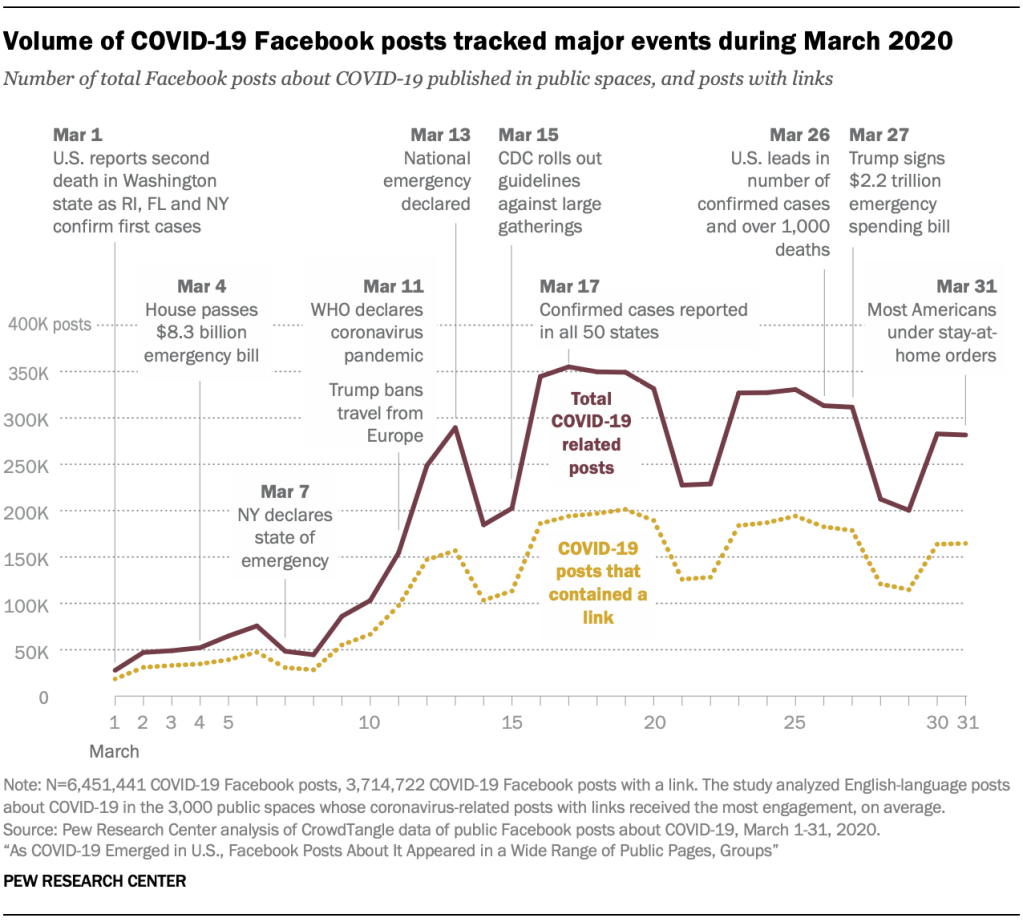 Volume of COVID-19 Facebook posts tracked major events during March 2020