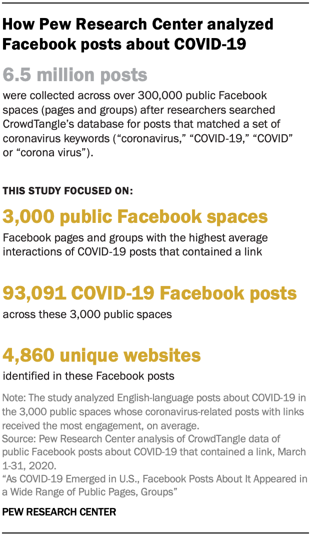 How Pew Research Center analyzed Facebook posts about COVID-19