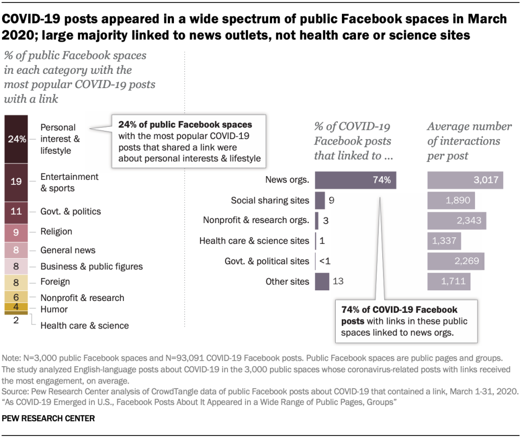 COVID-19 posts appeared in a wide spectrum of public Facebook spaces in March 2020; large majority linked to news outlets, not health care or science sites