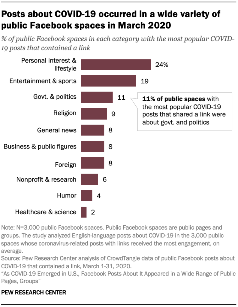 Posts about COVID-19 occurred in a wide variety of public Facebook spaces in March 2020