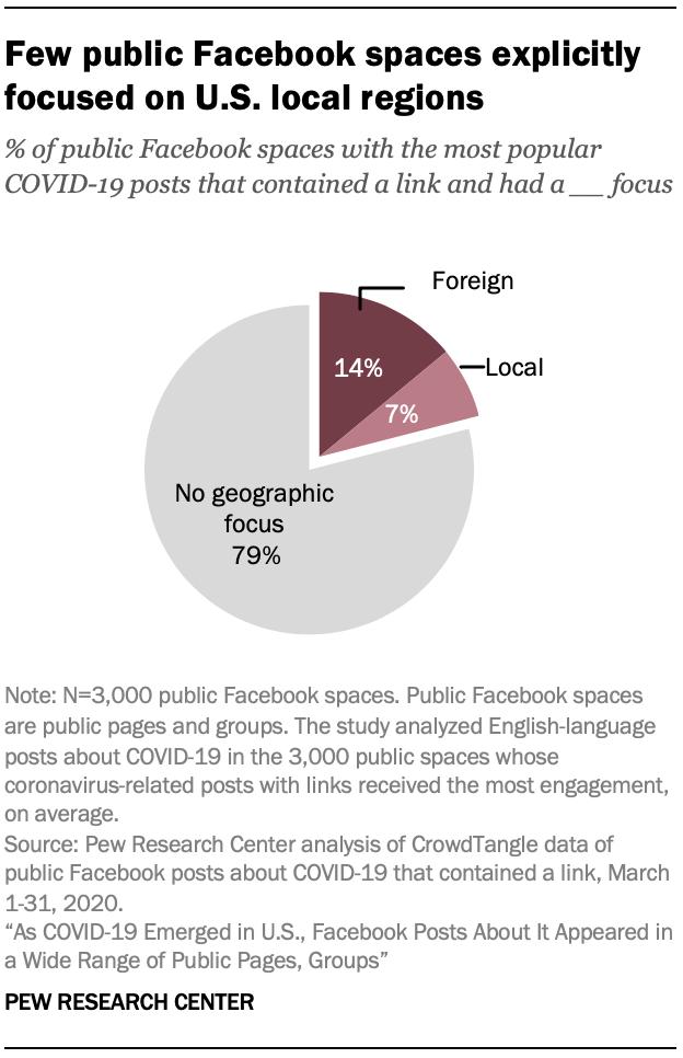 Few public Facebook spaces explicitly focused on U.S. local regions