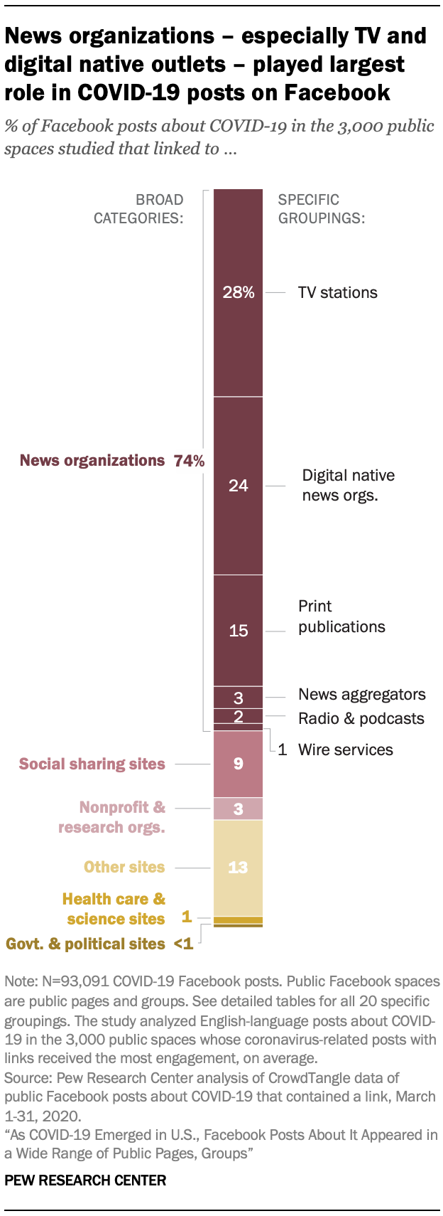 News organizations – especially TV and digital native outlets – played largest role in COVID-19 posts on Facebook