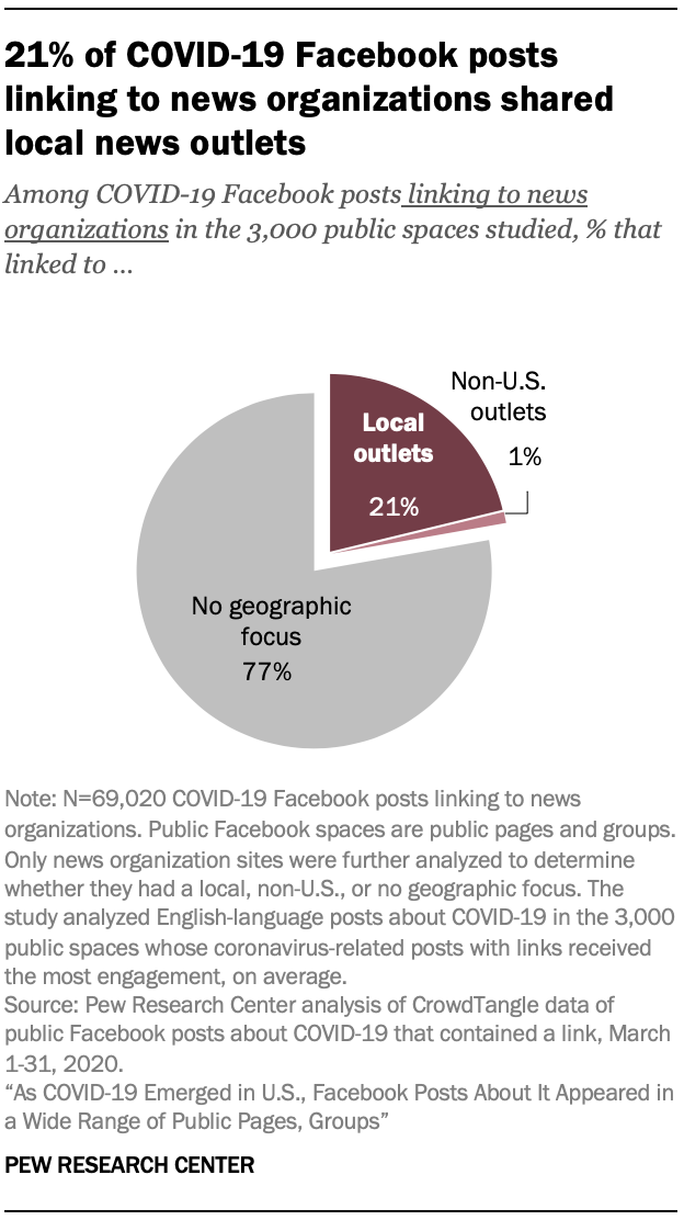 21% of COVID-19 Facebook posts linking to news organizations shared local news outlets