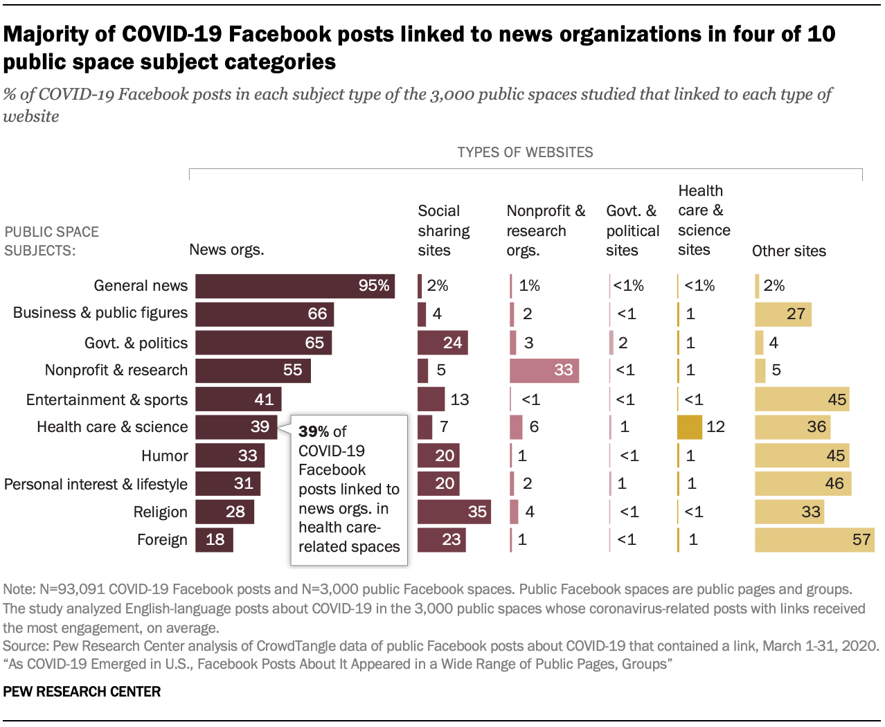 Majority of COVID-19 Facebook posts linked to news organizations in four of 10 public space subject categories