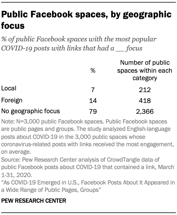 Public Facebook spaces, by geographic focus