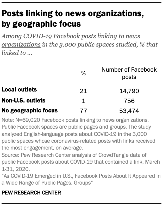 Facebook shares on COVID-19 posts studied, by website groupings