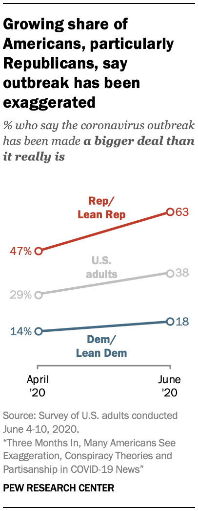 Growing share of Americans, particularly Republicans, say outbreak has been exaggerated