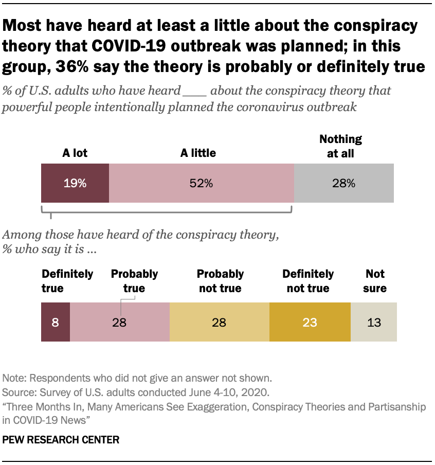 Most have heard at least a little about the conspiracy theory that COVID-19 outbreak was planned; in this group, 36% say the theory is probably or definitely true