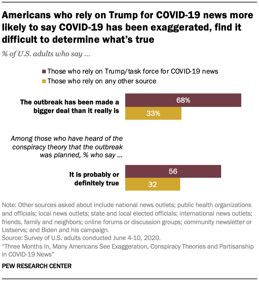 Americans who rely on Trump for COVID-19 news more likely to say COVID-19 has been exaggerated, find it difficult to determine what's true