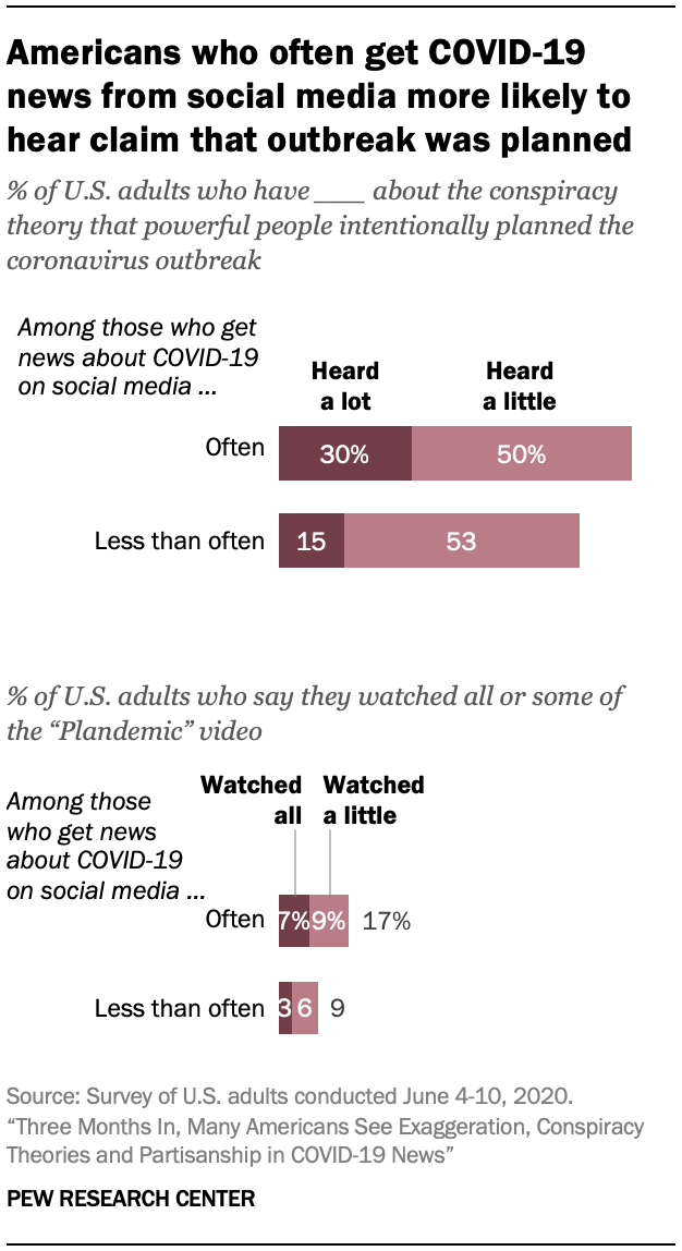 Americans who often get COVID-19 news from social media more likely to hear claim that outbreak was planned