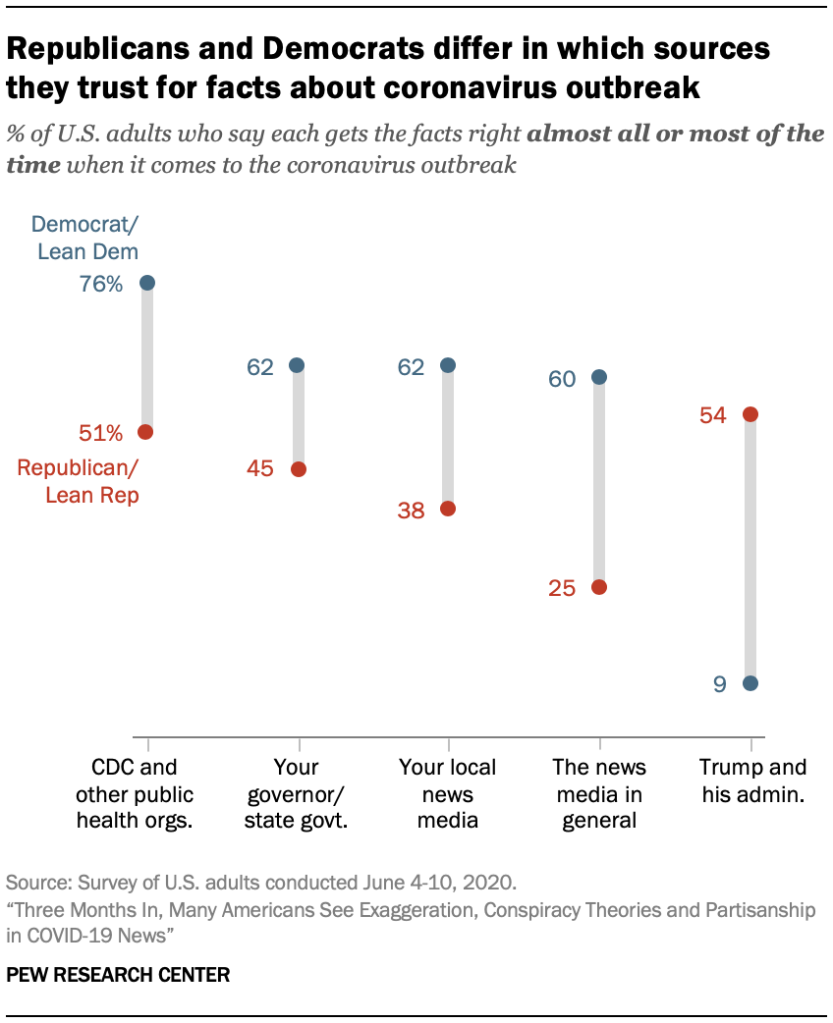 Republicans and Democrats differ in which sources they trust for facts about coronavirus outbreak