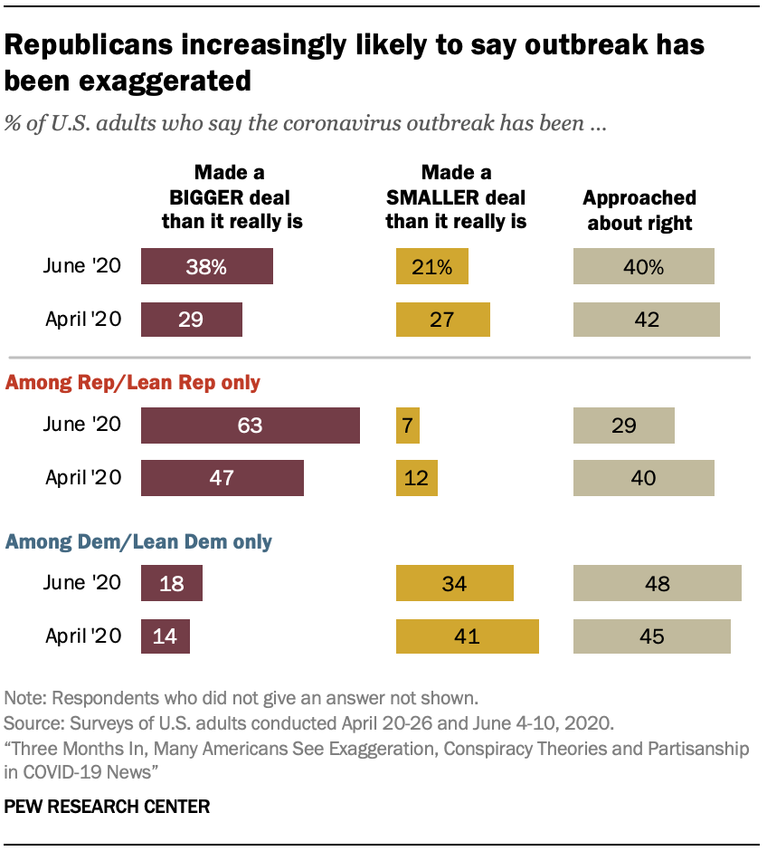 Republicans increasingly likely to say outbreak has been exaggerated