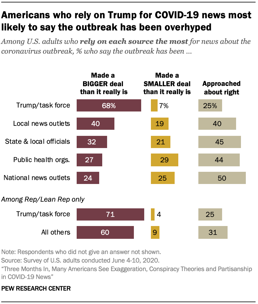 Americans who rely on Trump for COVID-19 news most likely to say the outbreak has been overhyped