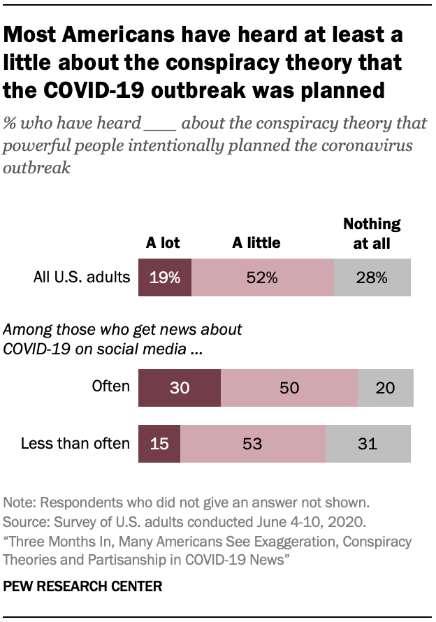 Most Americans have heard at least a little about the conspiracy theory that the COVID-19 outbreak was planned