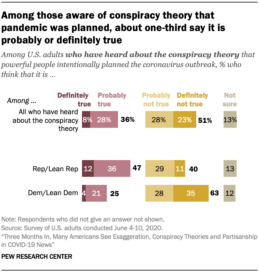 Among those aware of conspiracy theory that pandemic was planned, about one-third say it is probably or definitely true