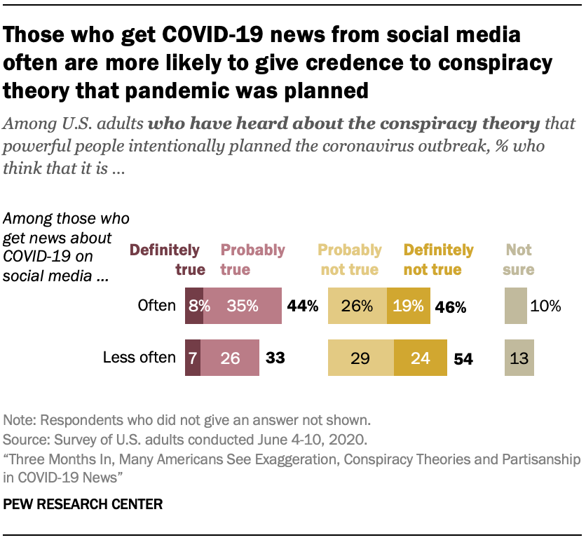 Those who get COVID-19 news from social media often are more likely to give credence to conspiracy theory that pandemic was planned