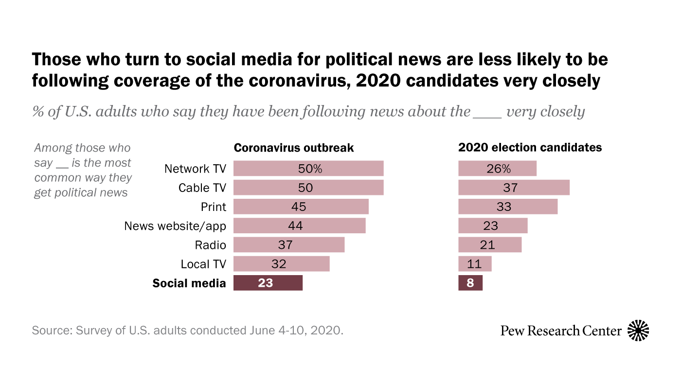 Americans Who Mainly Get Their News on Social Media Are Less Engaged, Less Knowledgeable