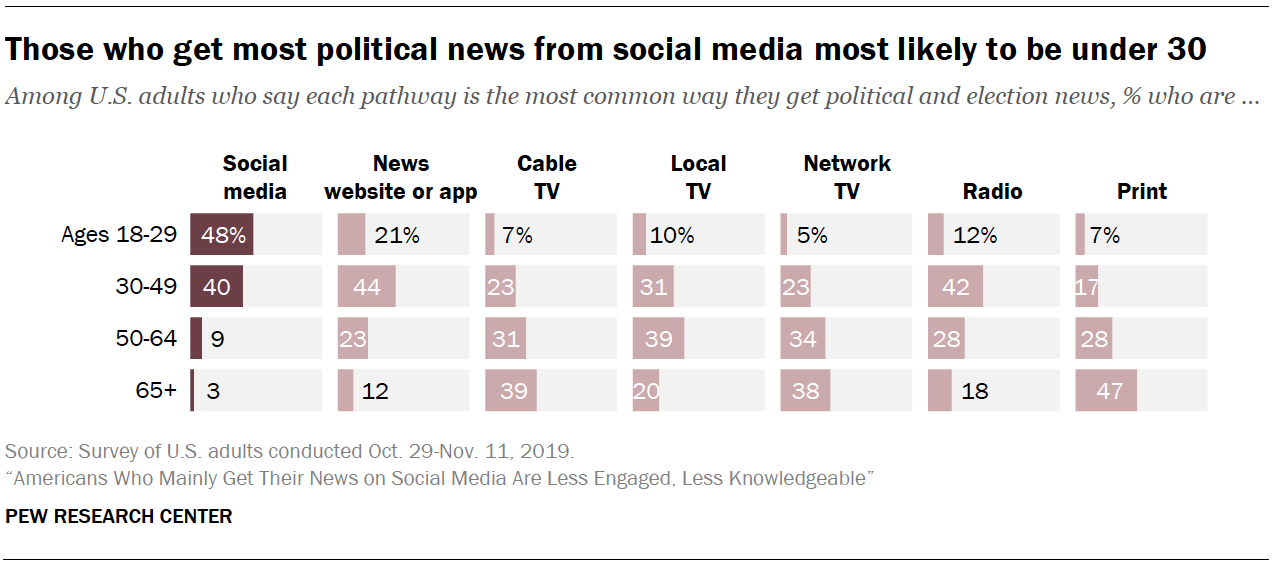 Chart shows those who get most political news from social media most likely to be under 30