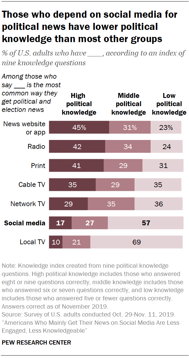 Chart shows those who depend on social media for political news have lower political knowledge than most other groups