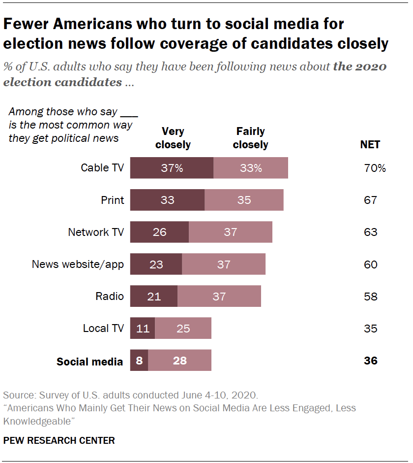 Chart shows fewer Americans who turn to social media for election news follow coverage of candidates closely