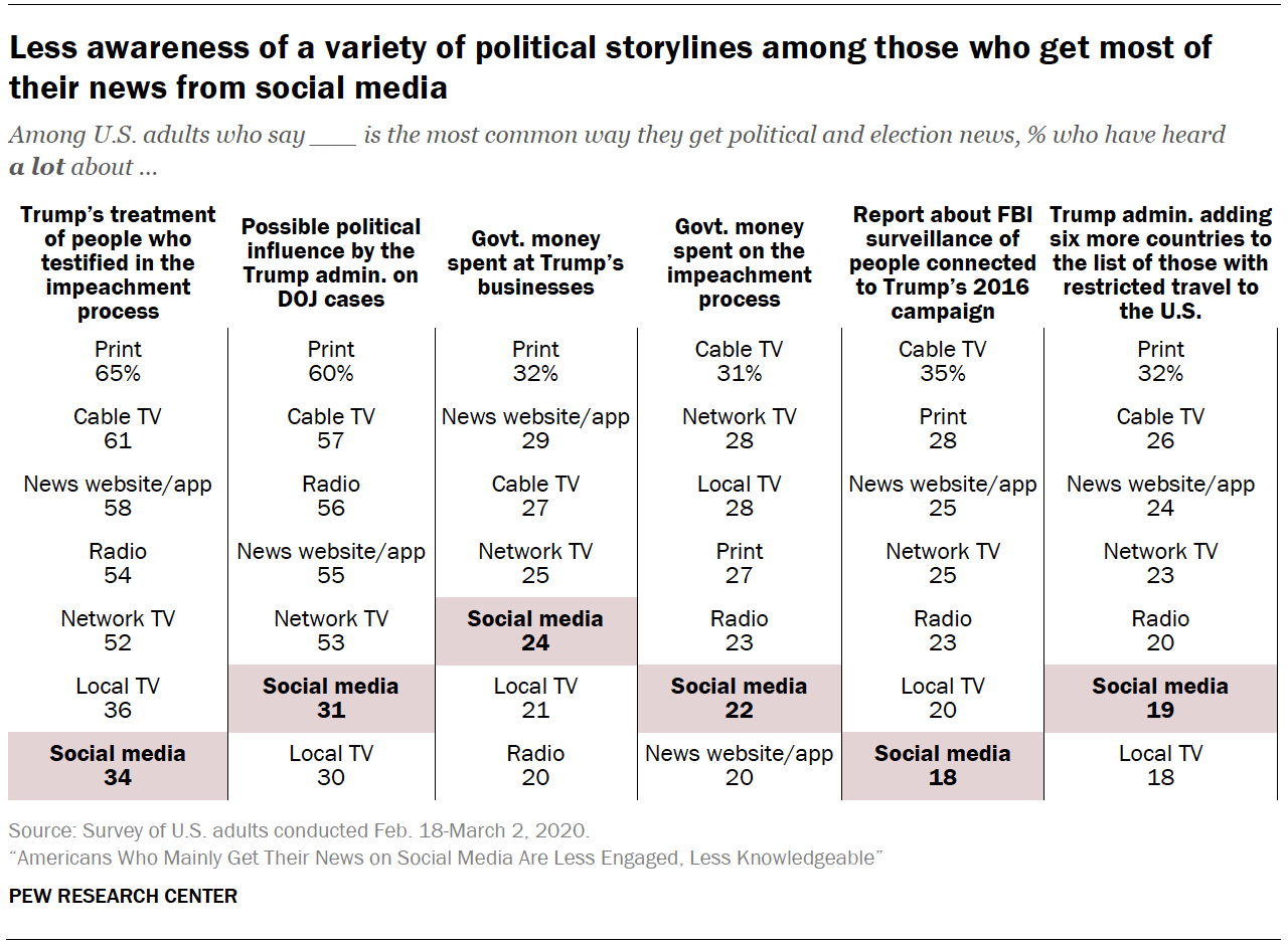 Chart shows less awareness of a variety of political storylines among those who get most of their news from social media