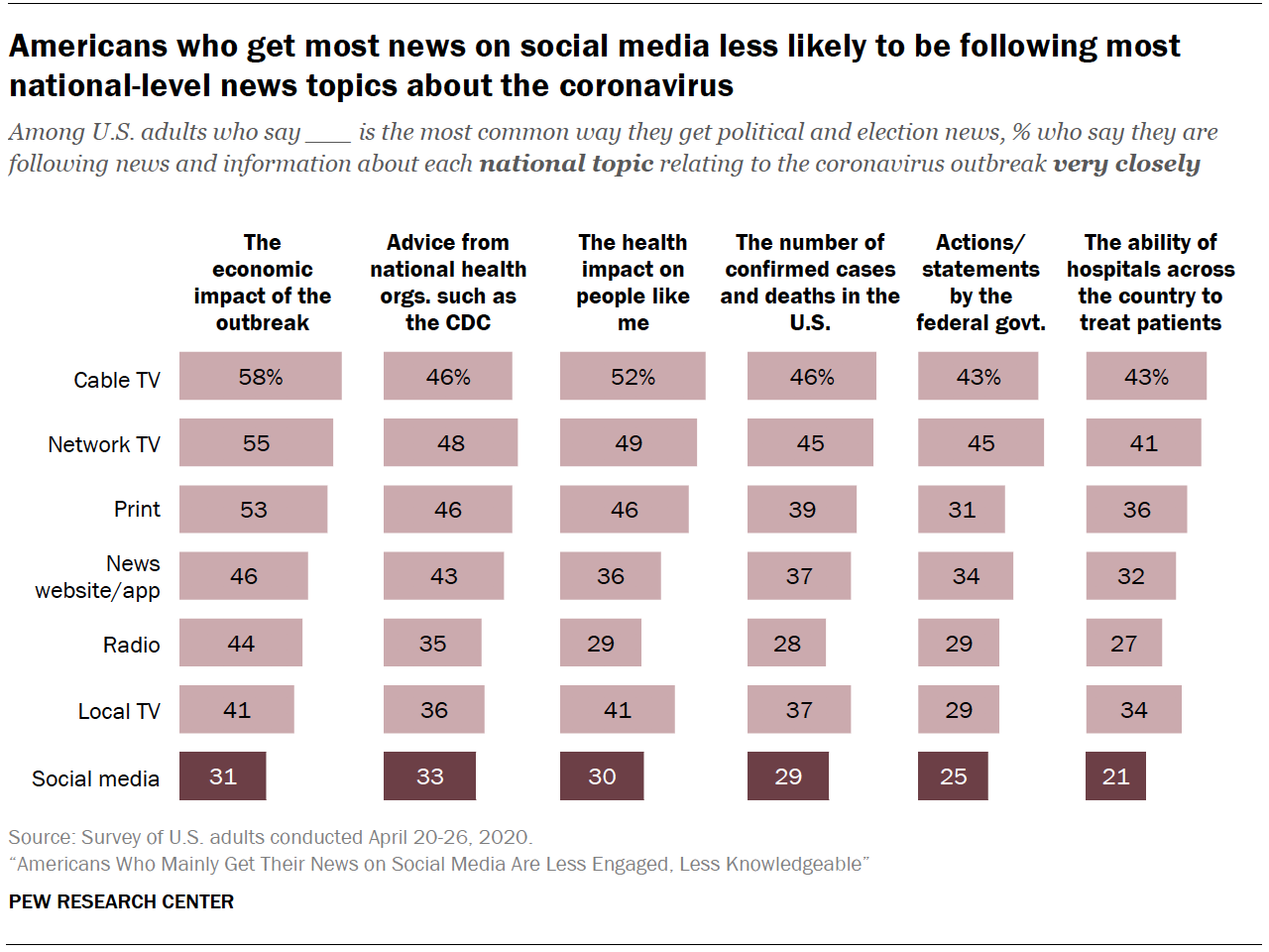 Chart shows Americans who get most news on social media less likely to be following most national-level news topics about the coronavirus