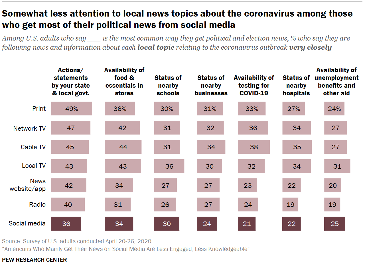 Chart shows somewhat less attention to local news topics about the coronavirus among those who get most of their political news from social media