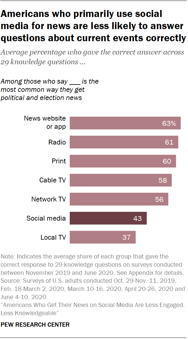 Chart shows Americans who primarily use social media for news are less likely to answer questions about current events correctly