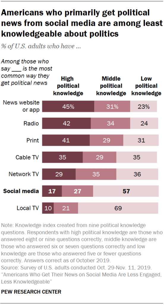Chart shows Americans who primarily get political news from social media are among least knowledgeable about politics